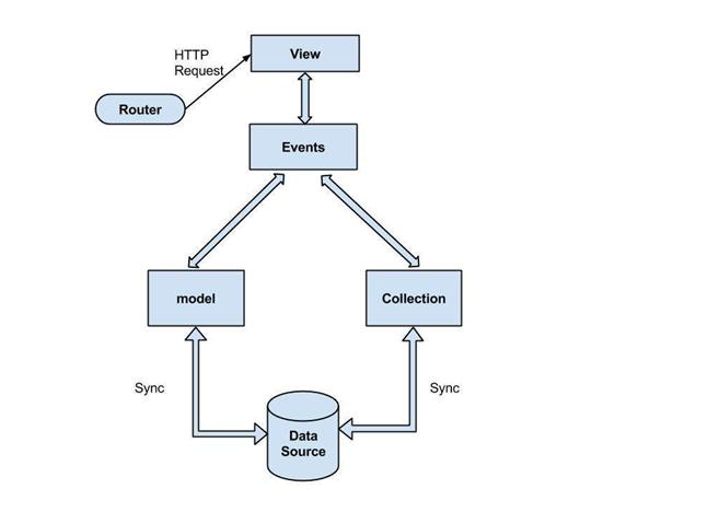 Backbonejs Architecture Javatpoint
