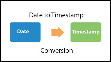 get milliseconds from date java