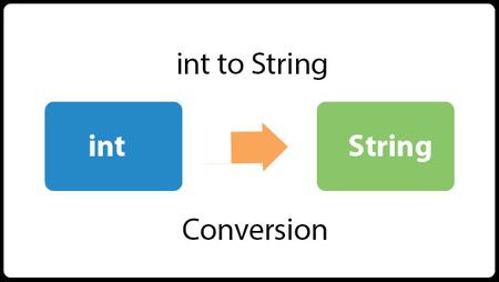 Java Convert Int To String Javatpoint