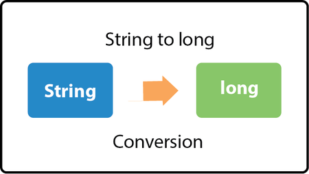 Convert string to date java in Perth