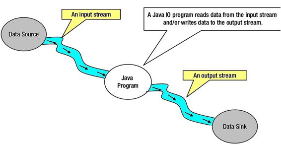 Java nio vs io javatpoint java nio tutorial6 ccuart Choice Image