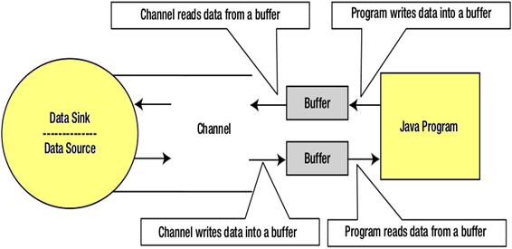 Java nio vs io javatpoint channels ccuart Gallery