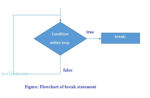 c language break statement flowchart