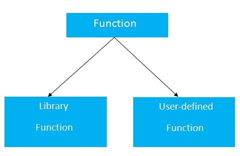 Functions In C Javatpoint