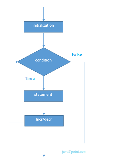 for loop in java flowchart