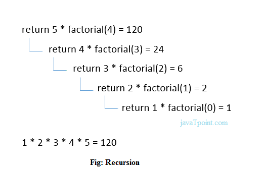 c recursion program