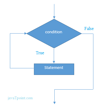 flowchart of Perl while loop