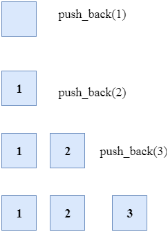 cpp Vector push_back()
