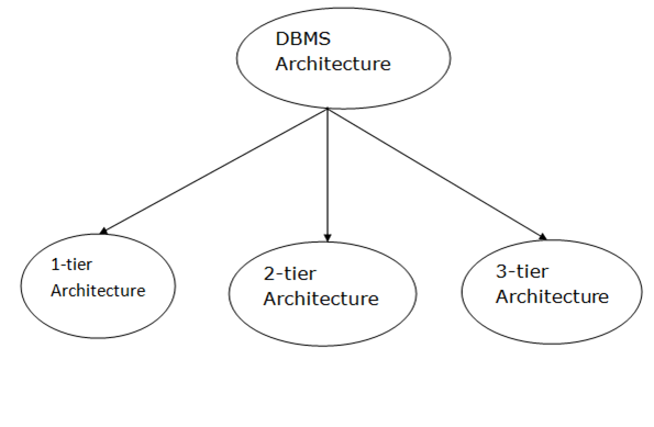 Dbms architecture javatpoint types of dbms architecture thecheapjerseys Image collections