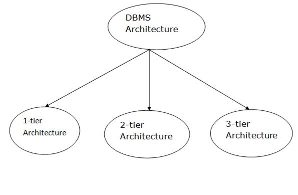 Dbms Architecture Javatpoint