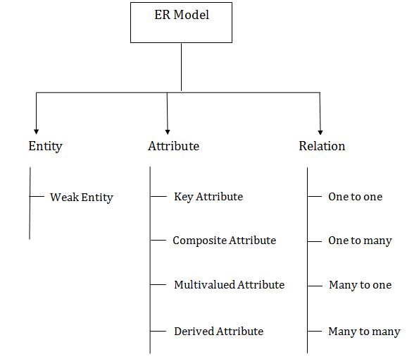 Dbms er model concept javatpoint component of er diagram dbms er model concept ccuart