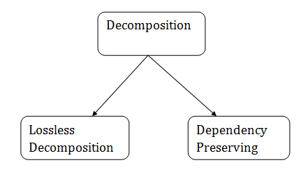 DBMS Relational Decomposition