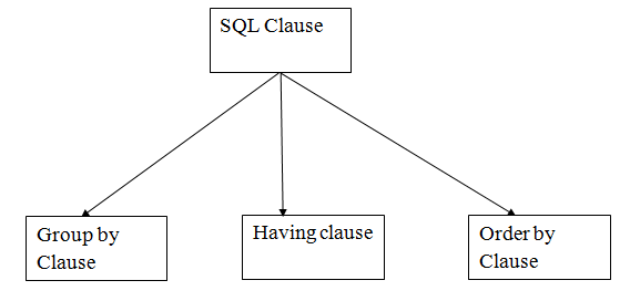 DBMS SQL Clauses