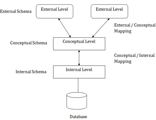 Dbms three schema architecture javatpoint three schema architecture ccuart Choice Image