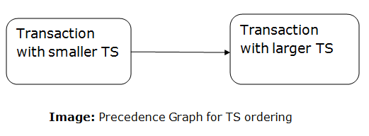 DBMS Timestamp Ordering Protocol