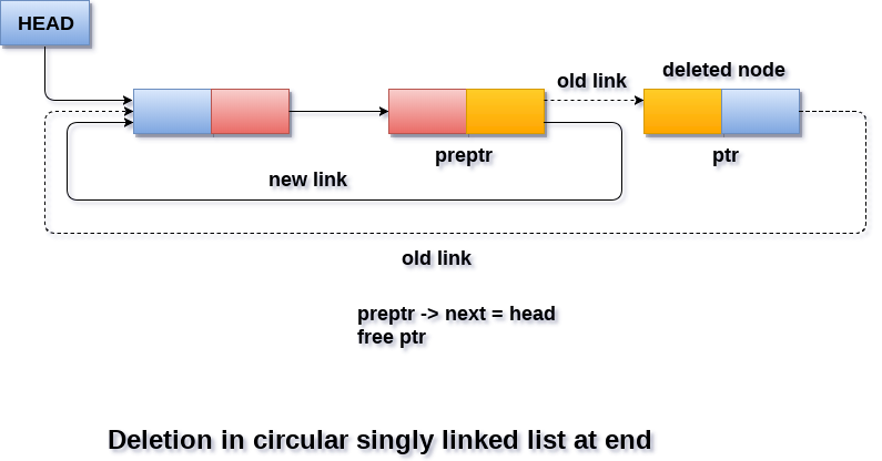 Deletion in Circular singly linked list at the end