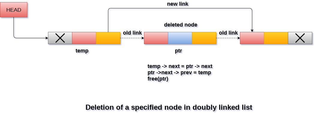Deletion in doubly linked list after the specified node