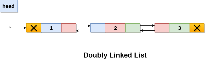 doubly linked list program in c