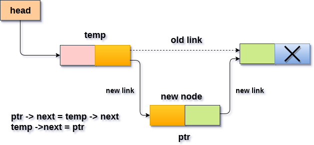Insertion in singly linked list after specified Node