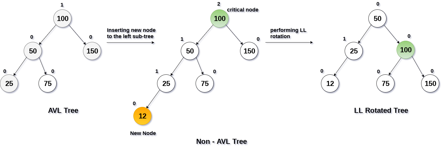 LL Rotation in avl tree