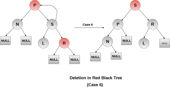 Red Black Tree