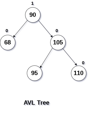 RL Rotation in avl tree