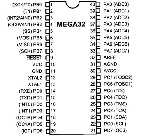 AVR I/O Port Programming - javatpoint