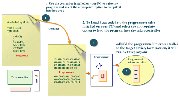 Embedded C Programming with Keil Language1