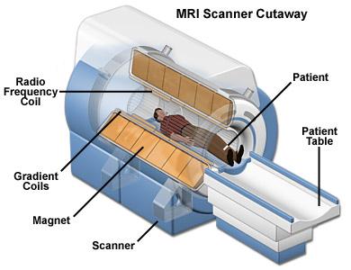 MRI Full Form - javatpoint