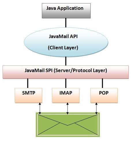 JavaMail Tutorial