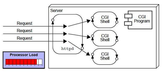 problem in cgi and how servlet is better