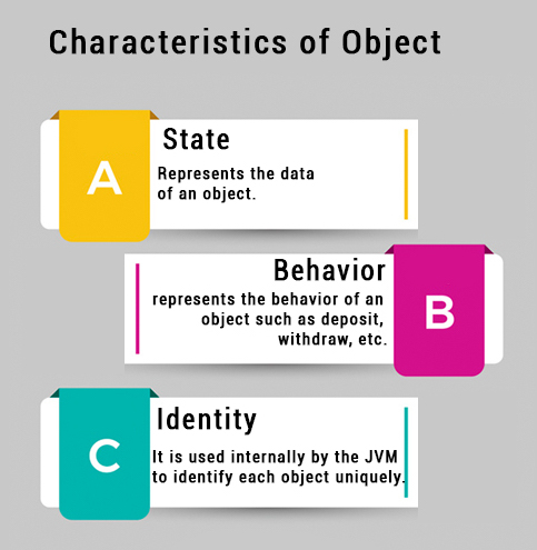 Object in java class in java javatpoint characteristics of object in java malvernweather Choice Image