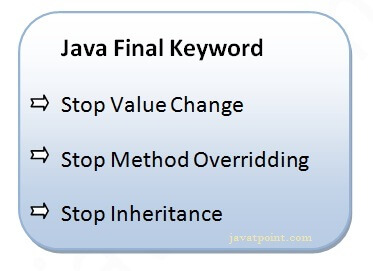 final keyword in java