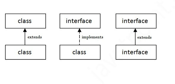 relationship between class and interface