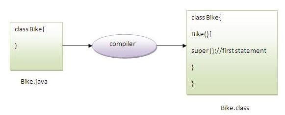 how to call method in upper class in java