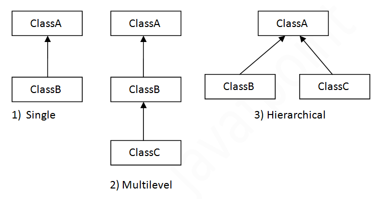 Inheritance in java javatpoint types of inheritance in java malvernweather Choice Image