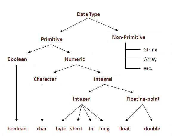 Data-types