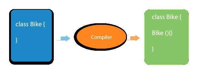 Java default constructor
