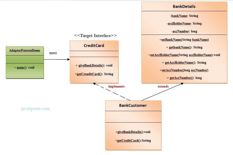 Adapter Design Pattern In Javatpoint