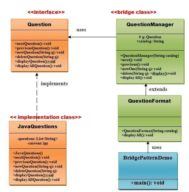 UML of Bridge Pattern
