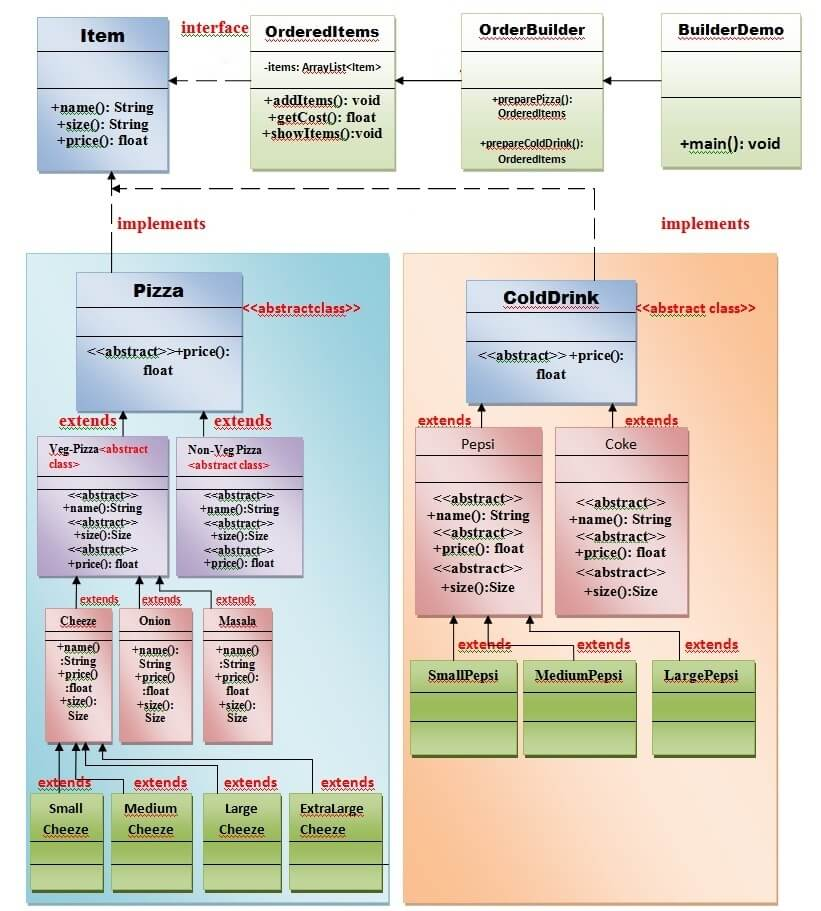 Builder Design Pattern uml