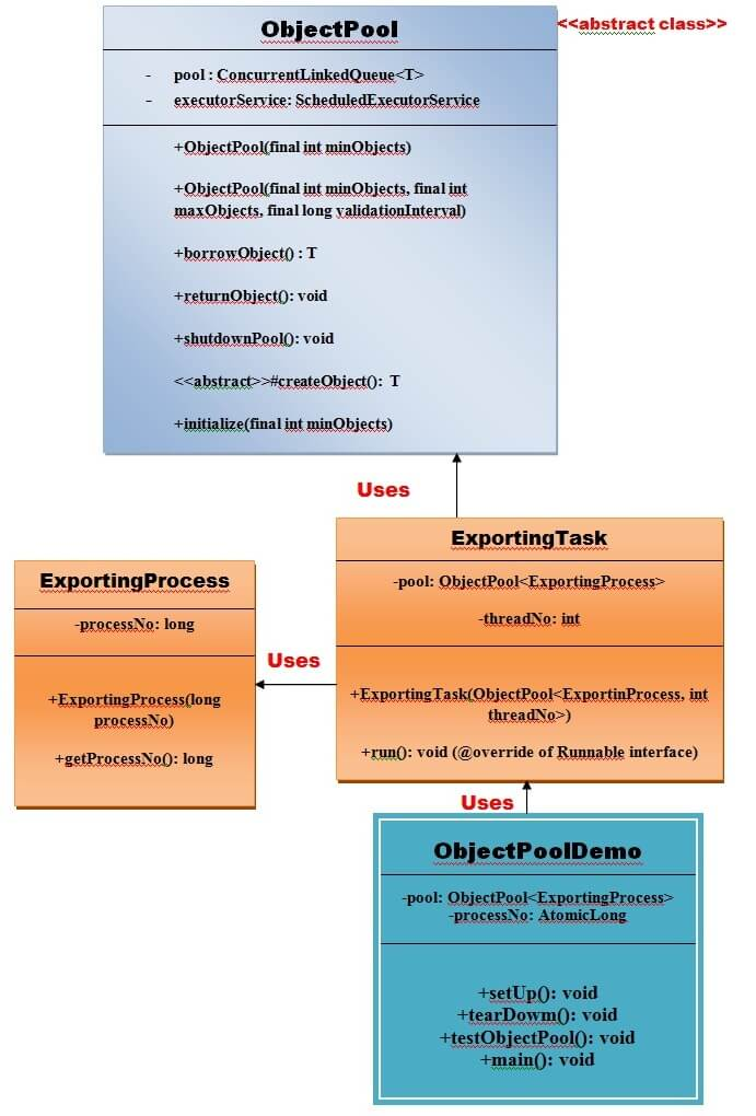 Uml of Object Pool Pattern