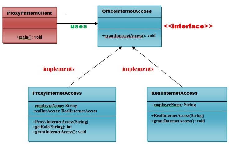 Proxy Pattern - Javatpoint