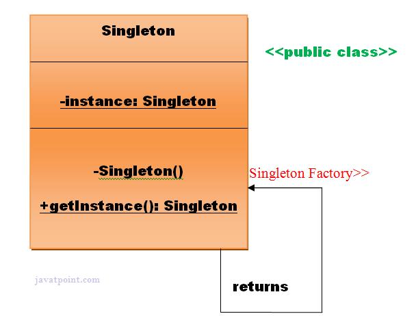 Singleton design patterns javatpoint for Thread pool design pattern
