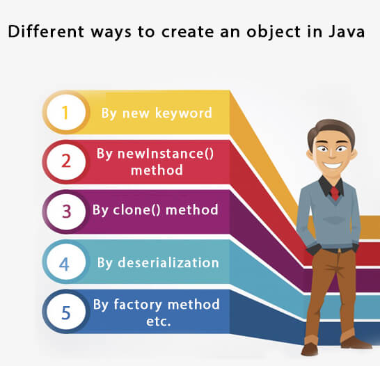 Different Ways to create an Object in Java