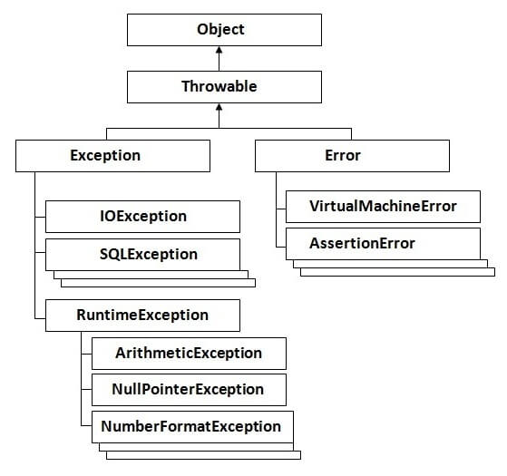 hierarchy of exception handling