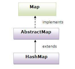 HashMap in Java - javatpoint