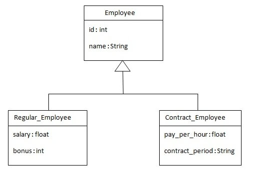 table per class hierarchy in inhertance mapping