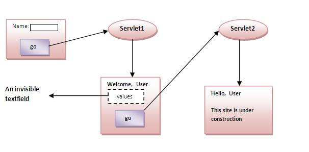 Hidden Form Field in Servlet - javatpoint