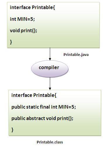Interface in Java   JAVA